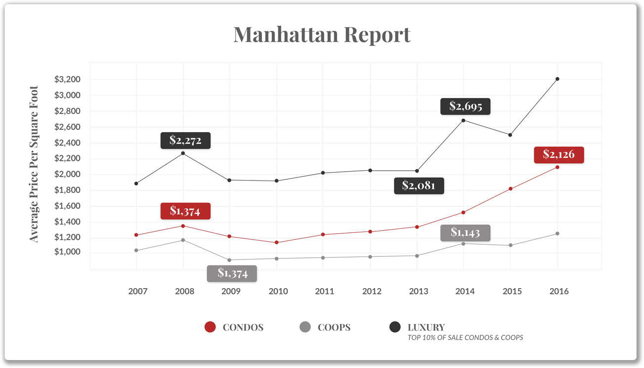 मैनहट्टन रिपोर्ट
