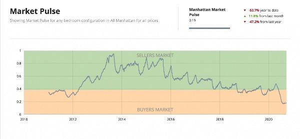 NYC बाजार पल्स